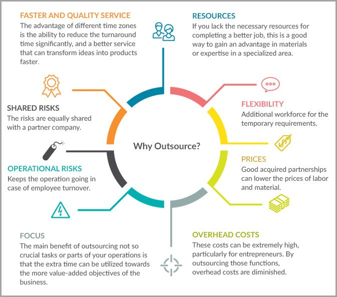 why-outsourse