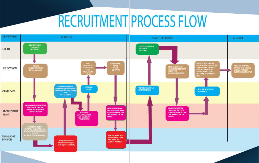 recruitment-flow